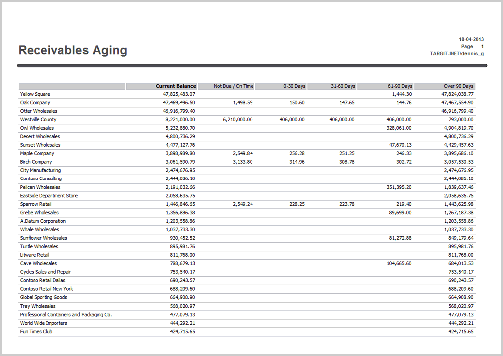 aged receivables report template 28 images pin sle accounts